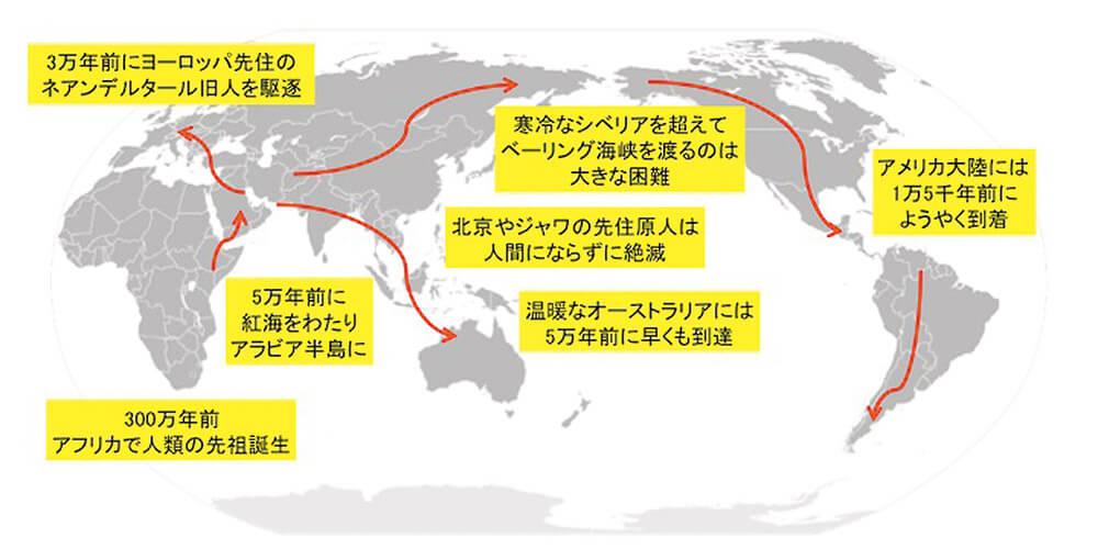 図1 人類の歴史と世界への広がり