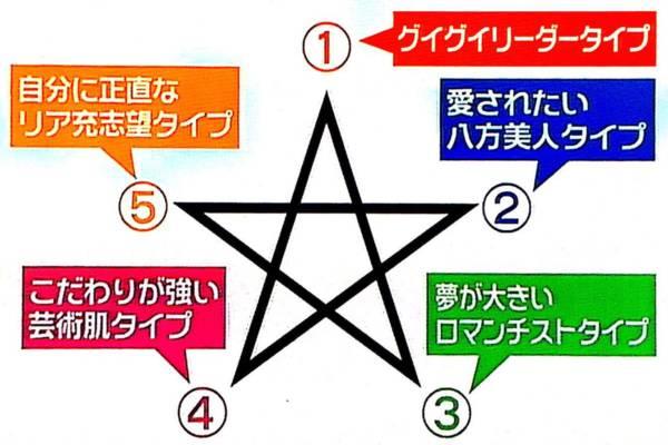 五芒星って、どこから描きますか?