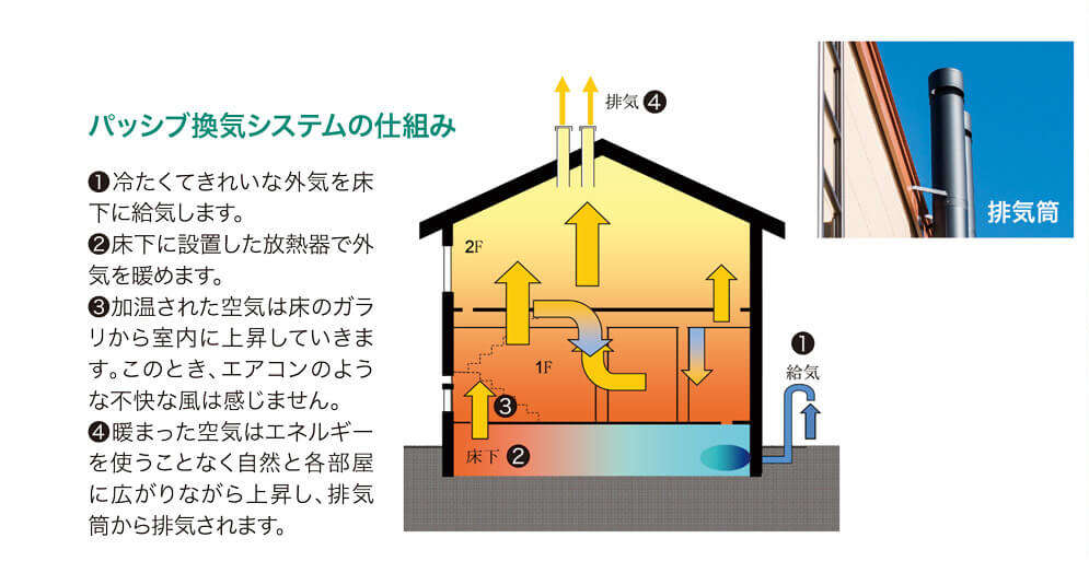 パッシブ換気システムの仕組み