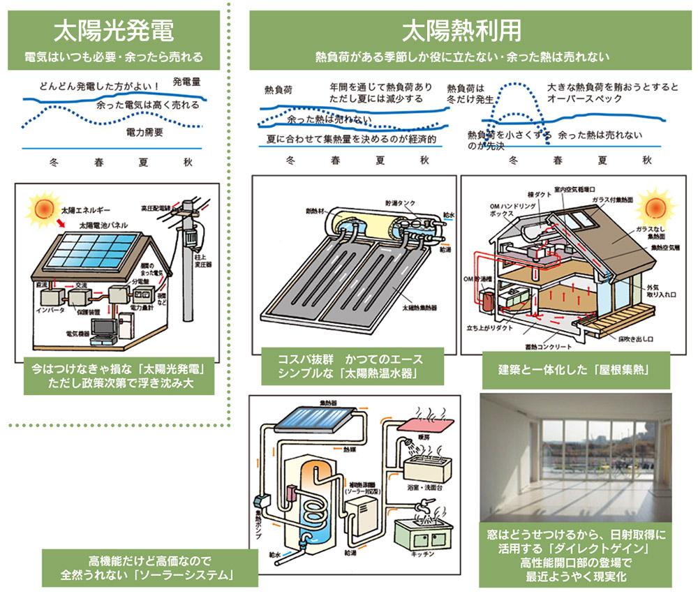 図1 多種多様な太陽熱エネルギー活用