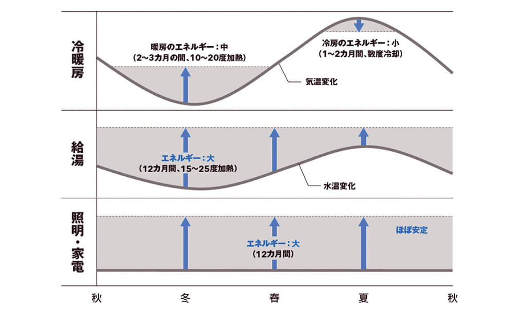 図2 なぜ暖冷房ばかりが気にされるのか