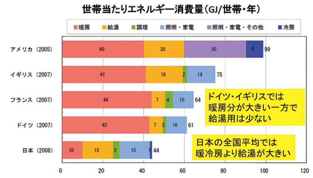 図3 各国の住宅2次エネルギー消費の内訳