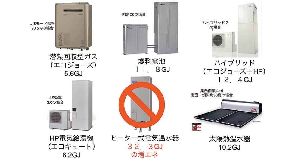 図5-1 H25年省エネ基準における給湯機の省エネ効果(1次換算)