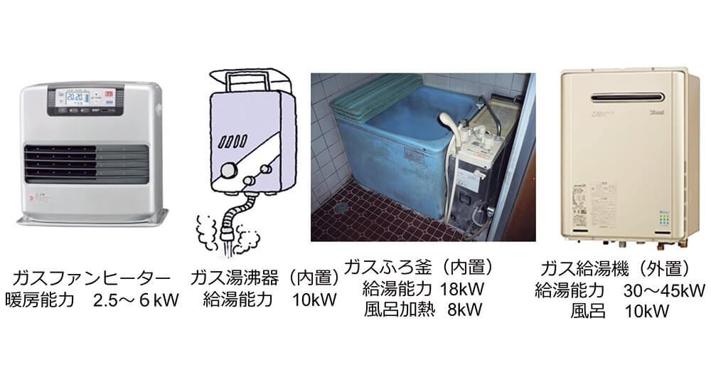 図5-2 給湯機はパワフル。置くのは外に