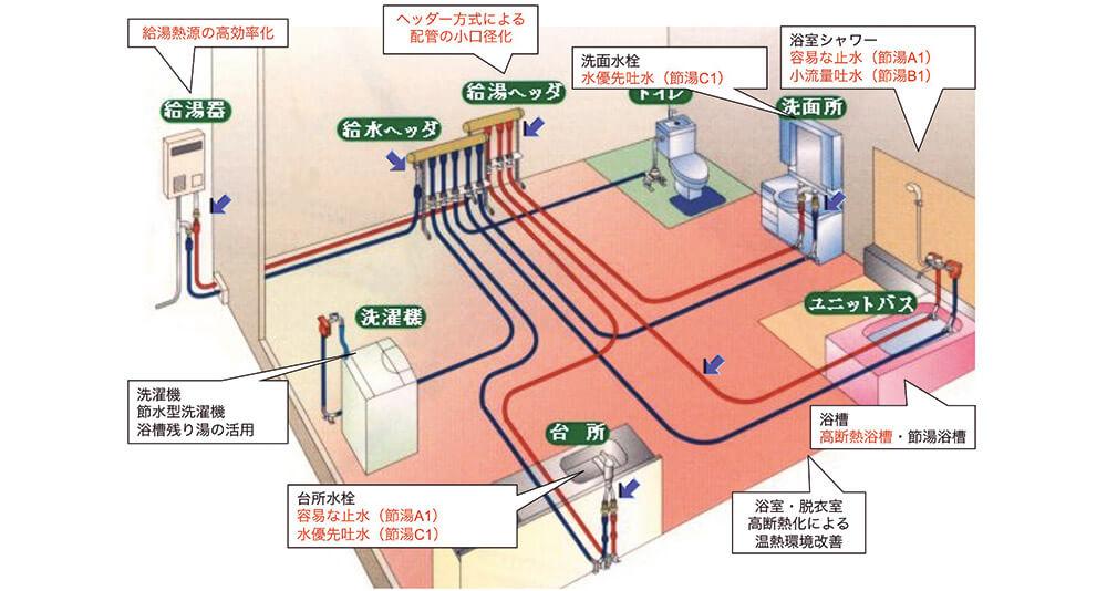 図6 給湯はシステムで考える