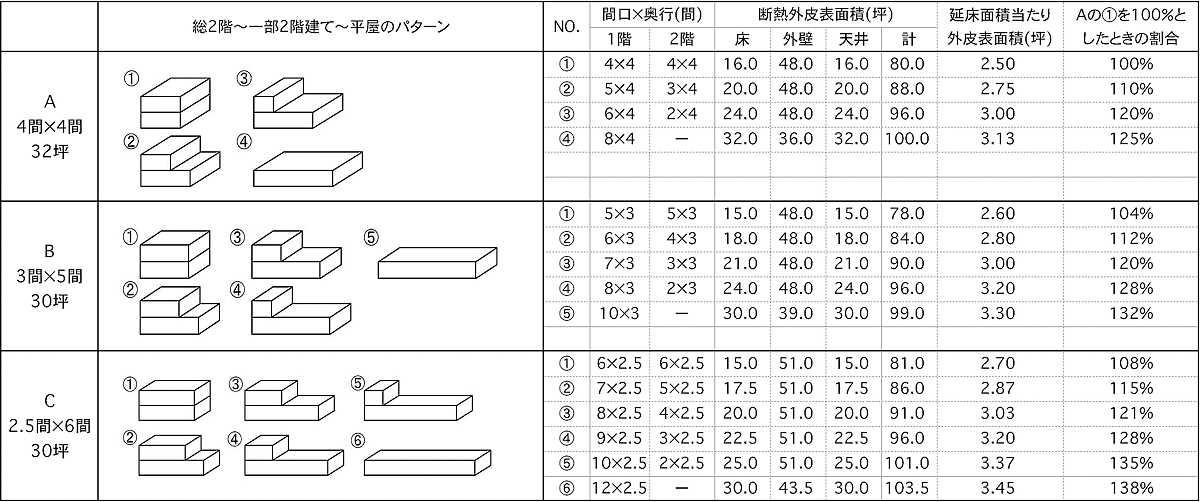 図-1 小住宅によくあるパターンとその外皮表面積