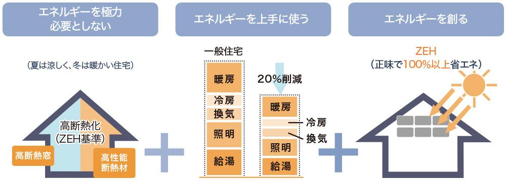 ZEHは「ネット・ゼロ・エネルギー・ハウス」の略。「省エネ」と「創エネ」の組み合わせにより、住宅の年間の一次エネルギー消費量が概ね0(ゼロ)になる住宅のことです。