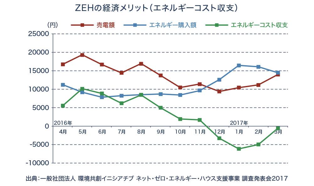 ZEHの経済メリット(エネルギーコスト収支)