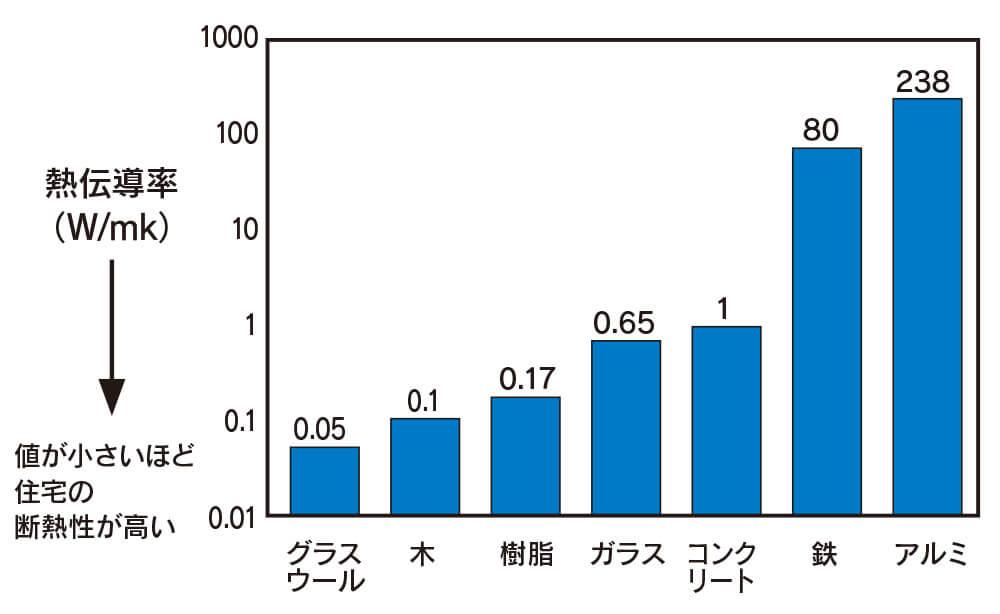 図5 アルミの熱伝導は樹脂の1000倍以上