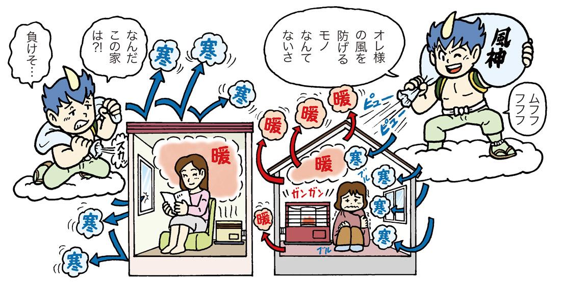 図2 冬暖かい家をつくることは自然の摂理と対峙すること