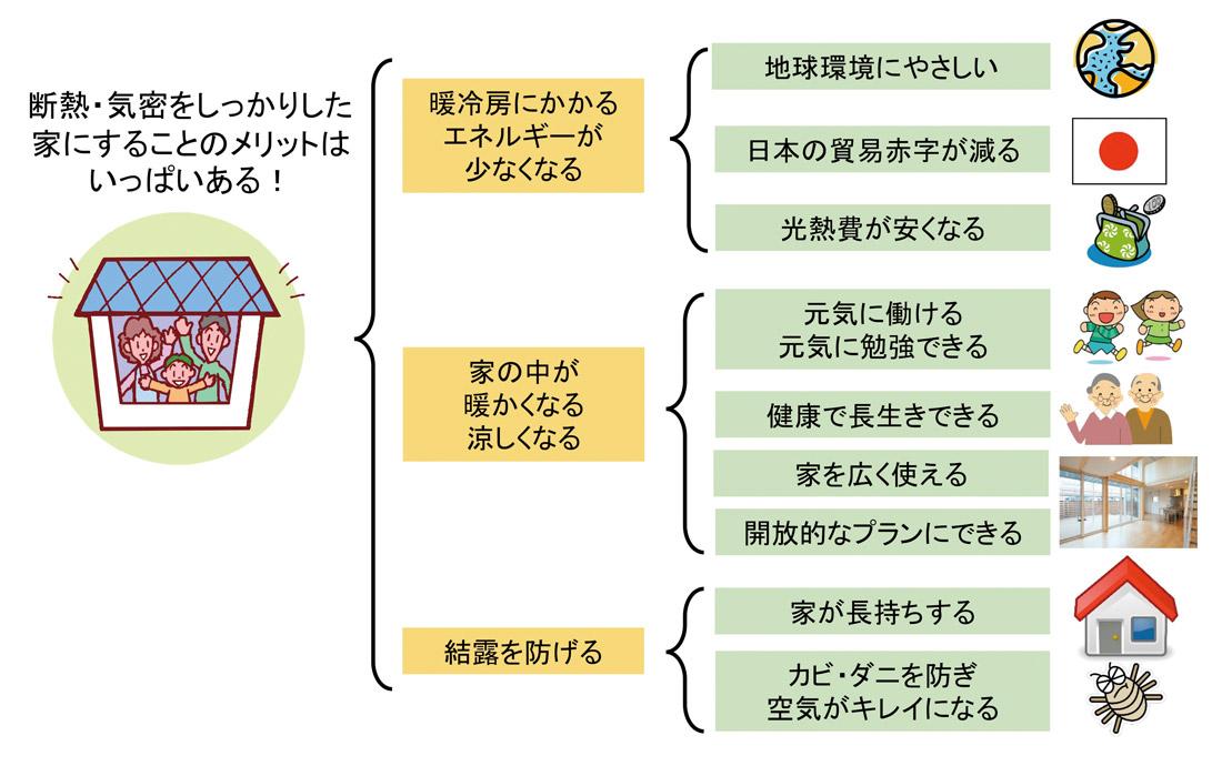 図4 断熱・気密をとるメリットをしっかり理解する