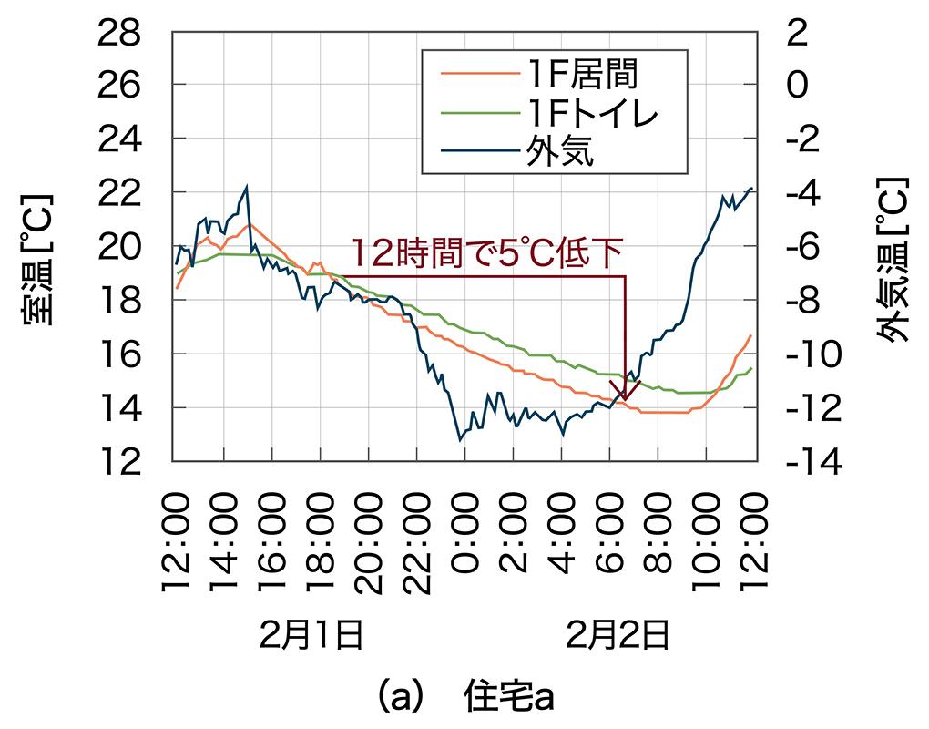 実住宅における暖房停止後の温度測定結果