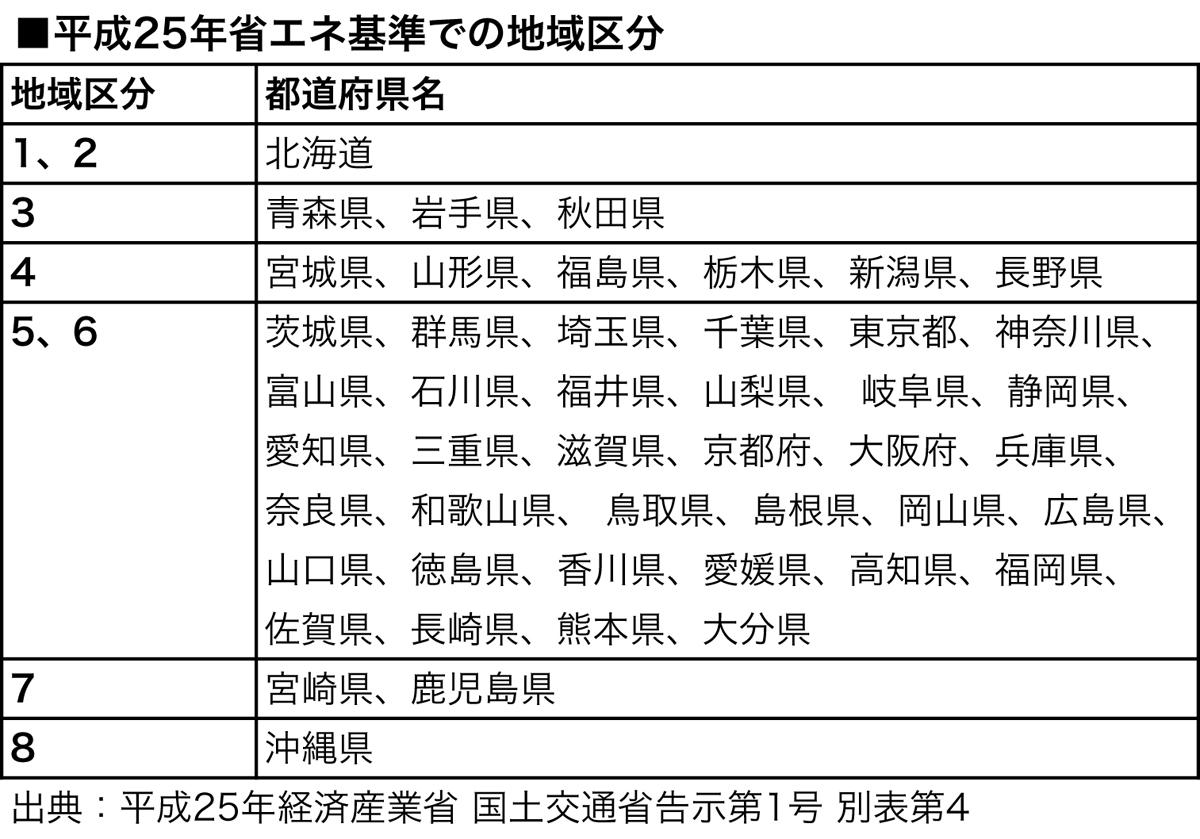 平成25年省エネ基準での地域区分