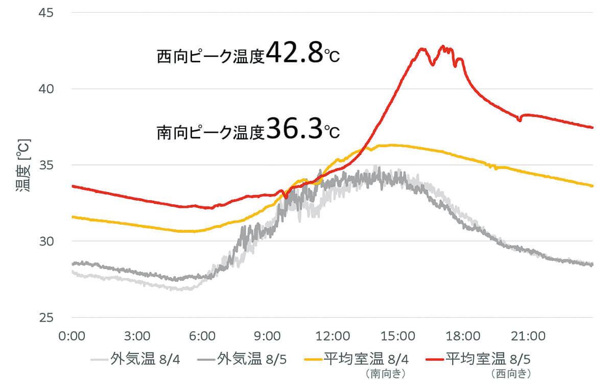 図7 西向きの場合は室温急上昇!