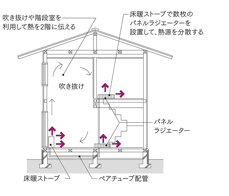 図2 床暖ストーブ+パネル暖房<br>床暖ストーブにパネルラジエーターを2〜3台追加して暖房熱源を分散することで温度環境を改善する