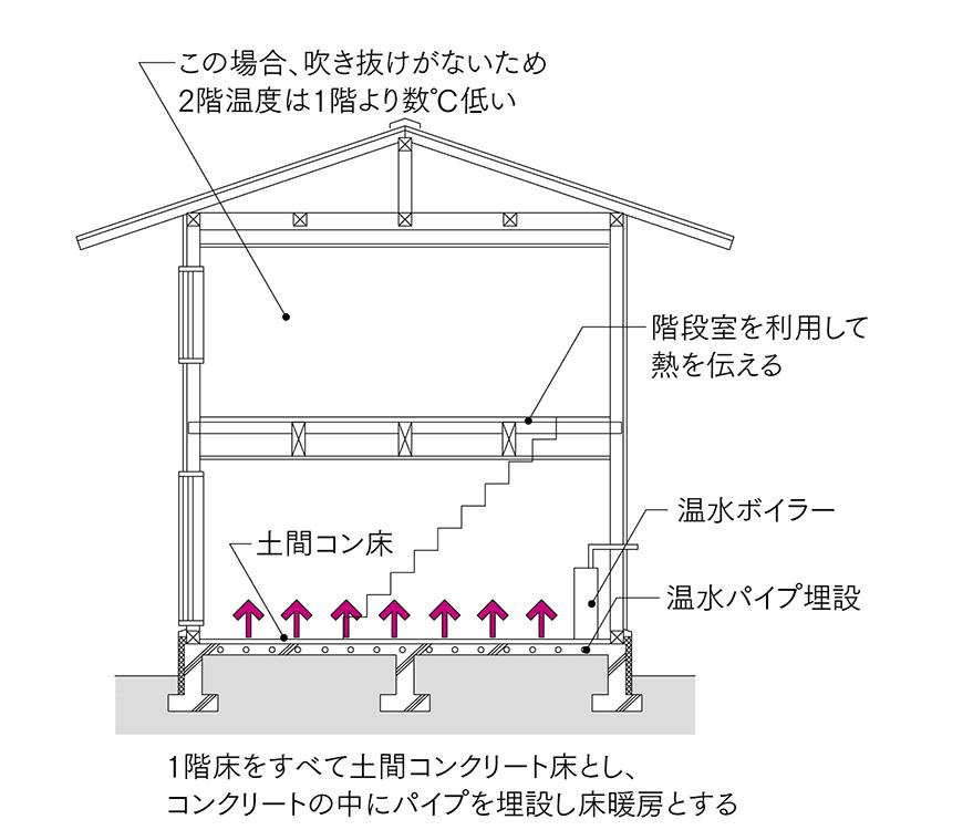 図4 1階土間コン床暖房<br>1階の床を土間コンクリート構造とし、架橋ポリエチレンパイプを配管し低温水を流し床暖房とする。暖房立ち上がりが遅く温度制御が緩慢なのが欠点