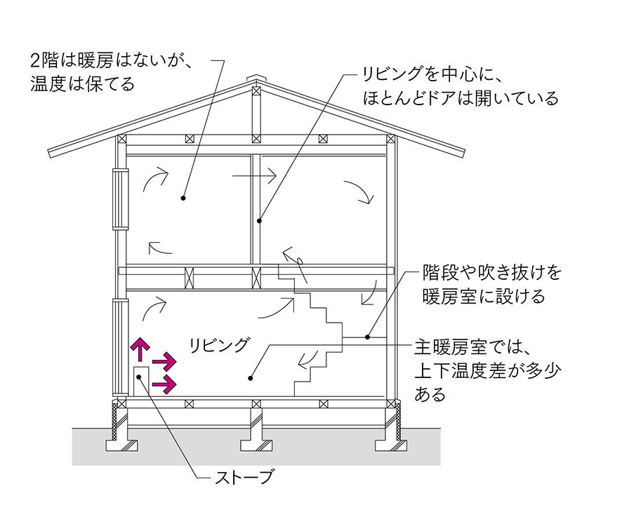 図1 ストーブ1台全室暖房<br>ストーブの熱を、吹き抜け、階段を利用して家全体に対流させる。温度の低いリターン空気がストーブに戻ってくるのが欠点