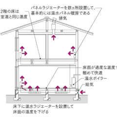第12回「Q1.0住宅の暖房デザイン」