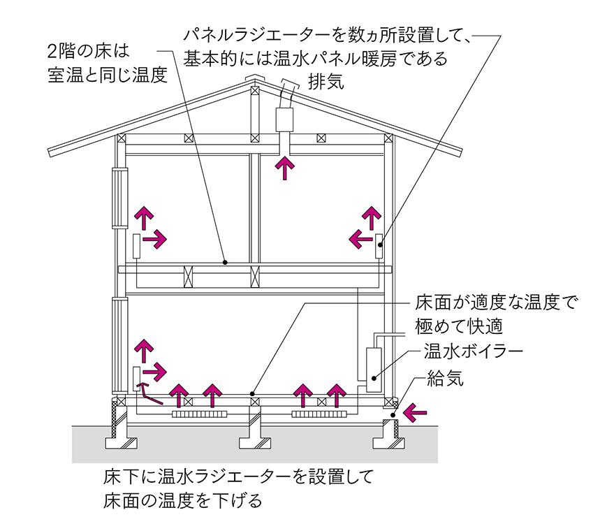図6 パネル暖房+床下放熱器<br>図3の温水パネル暖房で、基礎断熱では床表面温度が低くなるのを、床下にも放射器を配置し改善し、ほぼ理想的な暖房方式となった