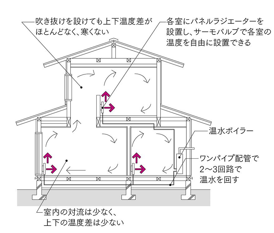 図3 温水ボイラー+パネル暖房<br>最も普及している暖房方式。快適で、部屋ごとに温度設定ができ、制御が容易であるが、コストが高いのが欠点