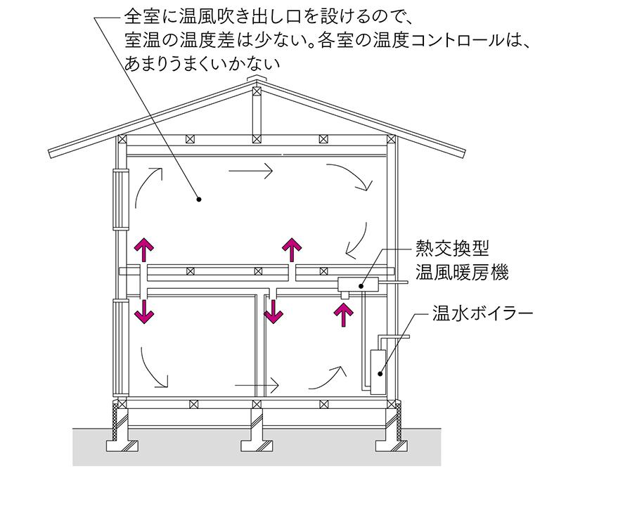 図5 熱交換換気利用温風暖房<br>熱交換換気システムに温水放熱器を設置し温風を各室に送る温風暖房。暖房停止時の換気風量と暖房時の必要風量に大きな差がありシステム的に克服できなかった