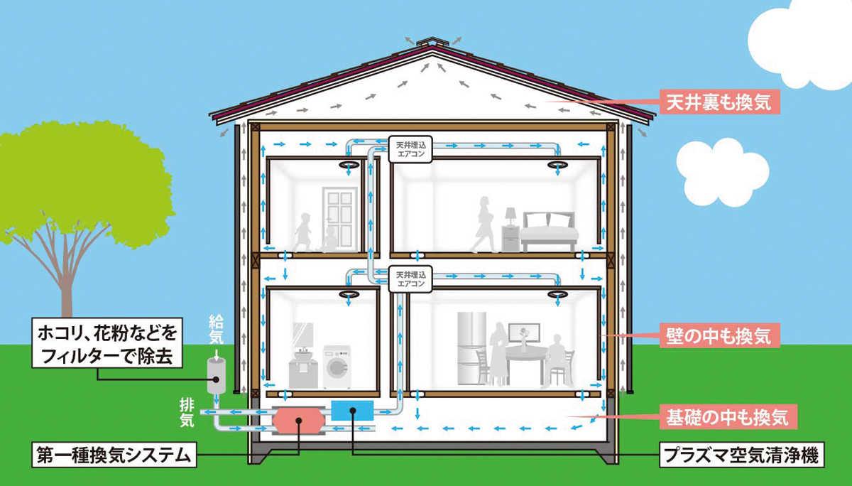 熱交換率90%の24時間換気システムと、壁の中を空気が自然循環するダブル換気システムを採用。室内も壁内も常に空気が動き、結露やカビが発生しにくい