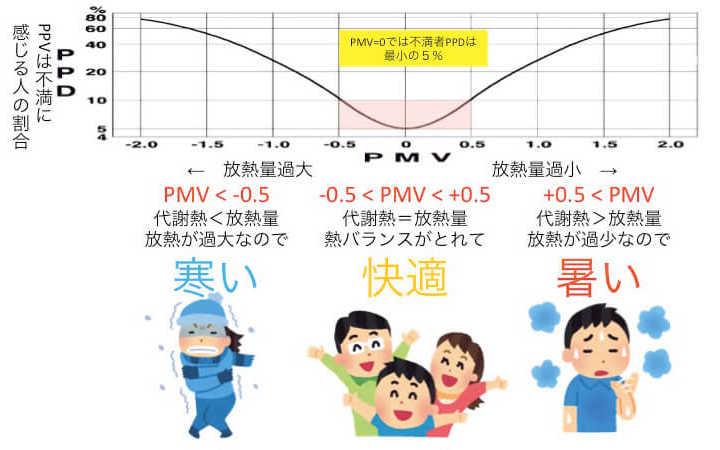 図2 熱バランスPMVから不満者率PPDを推定する