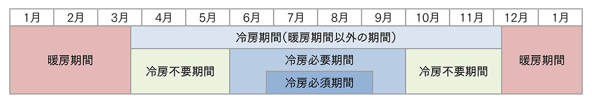 図1 冷房期間の区分<br>省エネ基準で、住宅の冷房エネルギーを計算するときは、暖房期以外の期間、ずっと窓を閉めて室温が高くなればエアコンが自動的に入ると想定して計算します。しかし、実際の住宅では春秋の、窓を開けて生活するためほとんど冷房を使わない期間(冷房不要期間)と冷房を必要とする期間に分かれます。この冷房必要期間を6月から9月までの4ヵ月と想定しました。この冷房必要期間の中でも、本格的に夏の暑い日が続き頻繁に冷房を使う期間を冷房必須期間(地域によって期間は異なる)と定義してみました