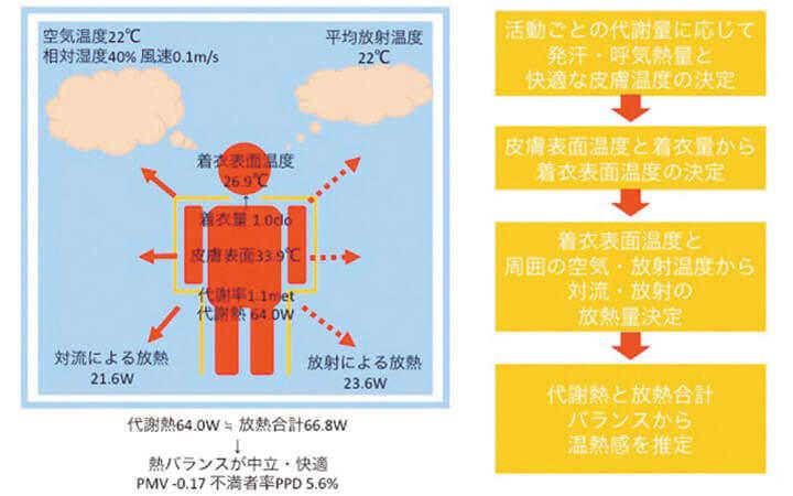 図1 PMVモデルは体の熱バランスから温熱環境を評価する