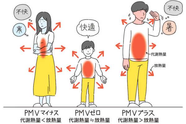 vol.013/冬の快適性を図る指標「PMV」を理解しよう!