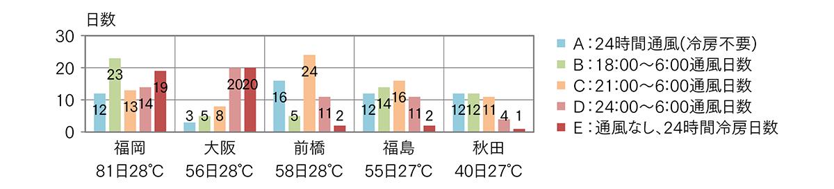 図3 冷房必須期間の通風可能パターン別日数