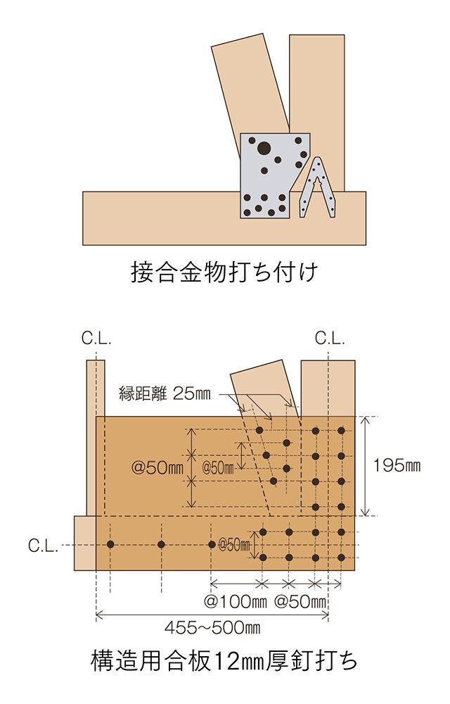 図2 改修工法での接合部強化工法