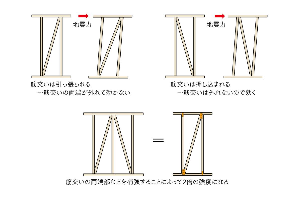 図1 筋交い・柱と土台・桁との接合部強化の意味