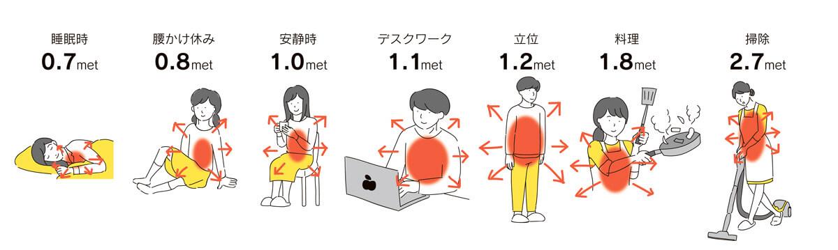 <b>図7 のんびりすれば涼しくなる</b><br /> 夏の暑い昼間にアクセクしないというのは、代謝熱を減らし涼しく過ごすための先人の知恵です。