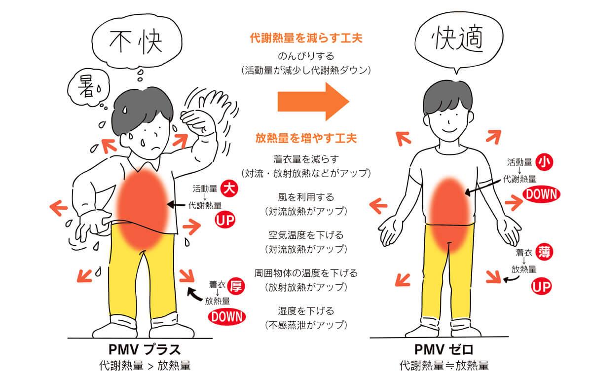 <b>図6 暑い夏に体の熱バランスを取り戻そう!</b><br /> 夏を涼しく過ごすためには、代謝熱を減らして放熱を増やし、両者をバランスさせることです。放熱には様々な方法がありますが、それぞれに利便性や快適性・必要なエネルギー消費量に大きな違いがあります。個人の感覚も大きく異なるので、熱バランスの基本を理解した上で健康を損なわない範囲で各自の好みで選択すればよいでしょう。