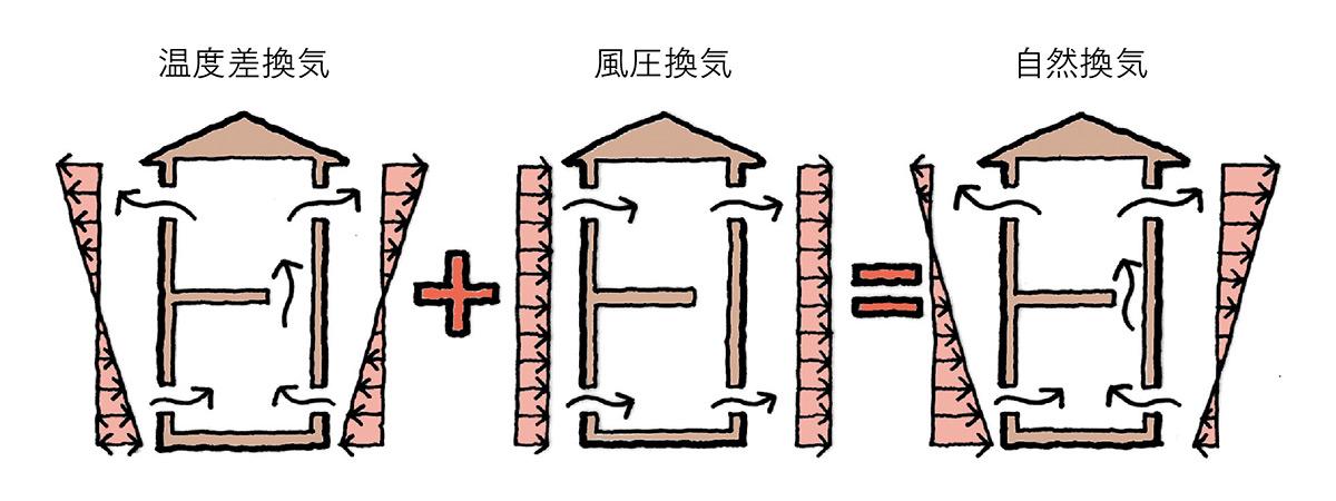 図2 住宅の隙間からの自然換気