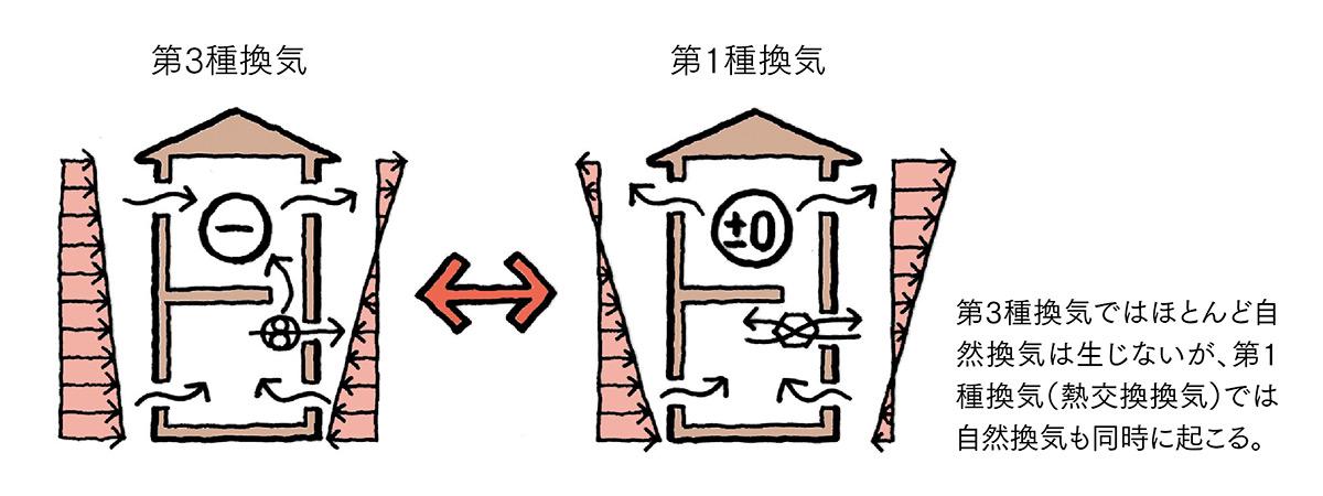 図3 第3種換気と第1種換気(熱交換換気)の換気状況の違い
