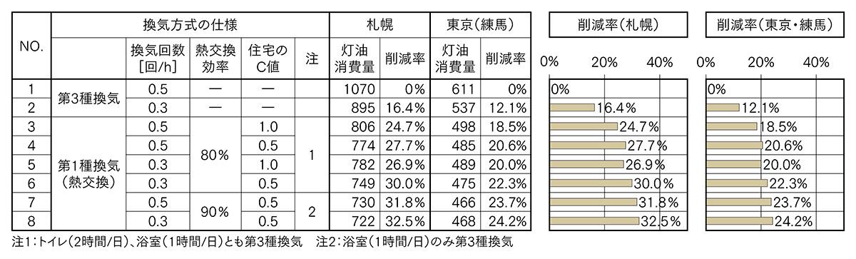 図5 省エネ基準住宅の換気方式の違いなどによる暖房灯油消費量と削減率