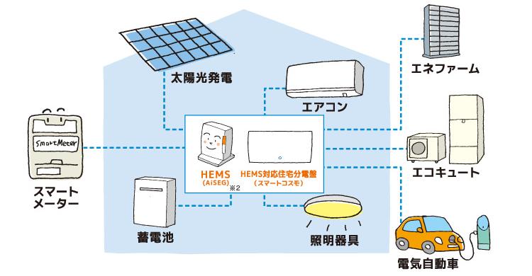 住まいの電気機器すべてとHEMSをつなぎ管理<br /> 引用:panasonic https://www2.panasonic.biz/ls/densetsu/aiseg/hems/about/index.html
