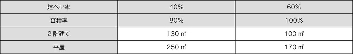 表1:2階建てと平屋に必要な土地の面積(床面積100㎡)の場合