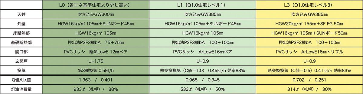 表1 プロトタイププランのQ1.0住宅レベル別断熱仕様