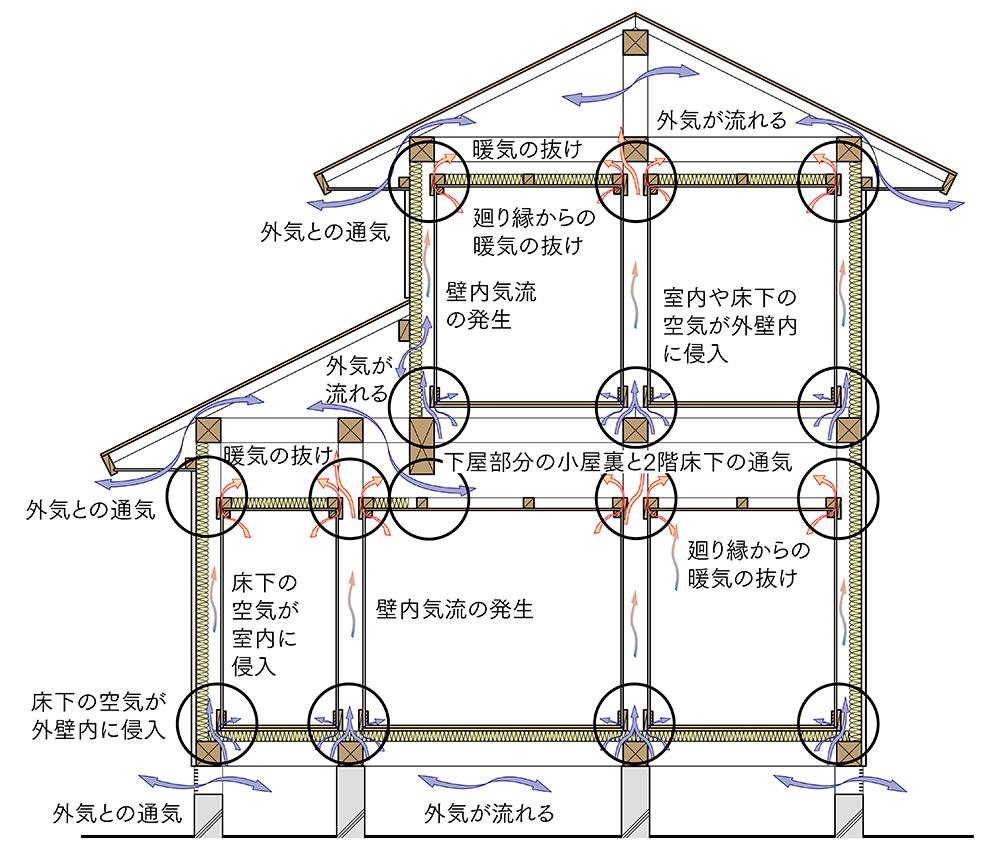 図1 既存住宅の空気の流れ