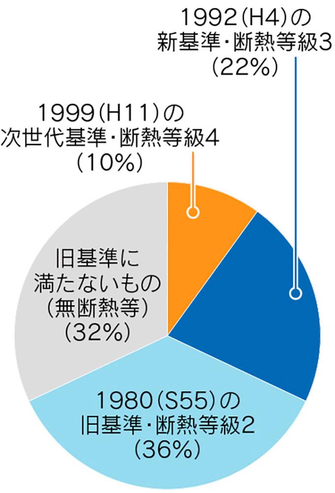 図5-2 日本の家の9割は実質「無断熱」/断熱等級別割合