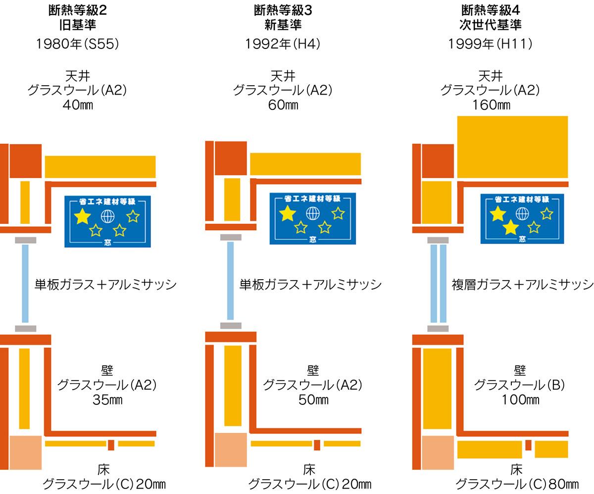 図5-1 日本の家の9割は実質「無断熱」/断熱の推奨基準の比較