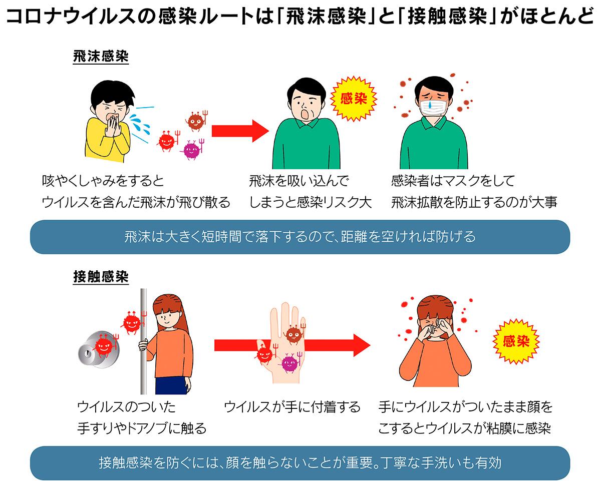 ウイルス する コロナ 空気 か 感染
