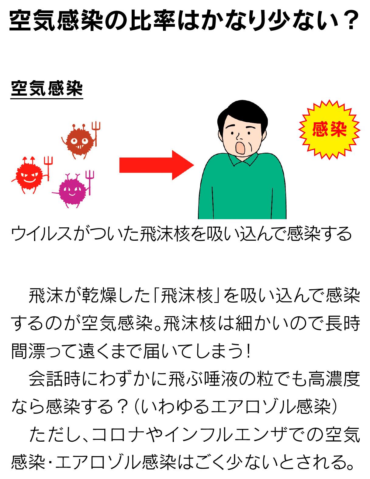 空気 感染 感染 エアロゾル