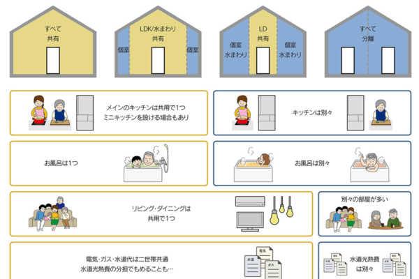 vol.027/二世帯住宅とエネルギーの関係