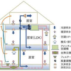 第21回「Q1.0住宅~二世帯住宅の暖冷房費」