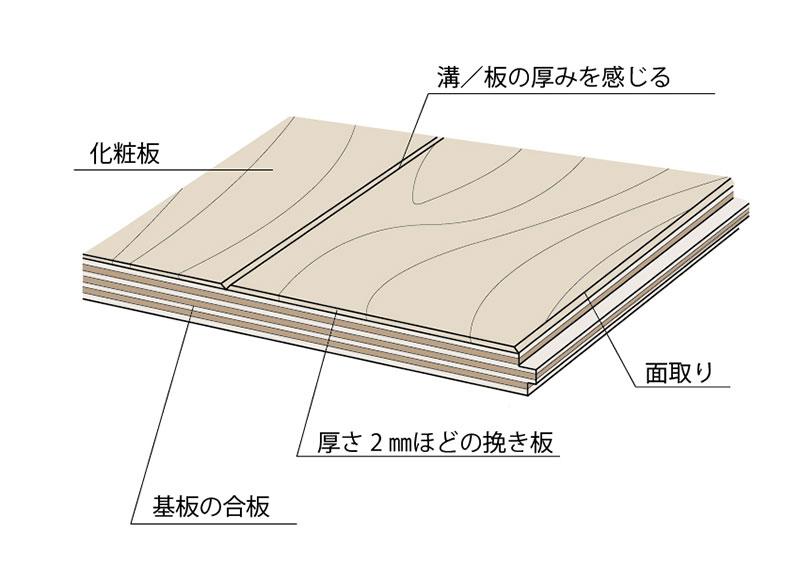 挽き板仕上げの複合フローリング