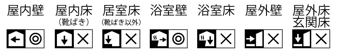 使用に適する場所と適さない場所の表記((株)LIXIL)